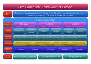 film-ed-framework